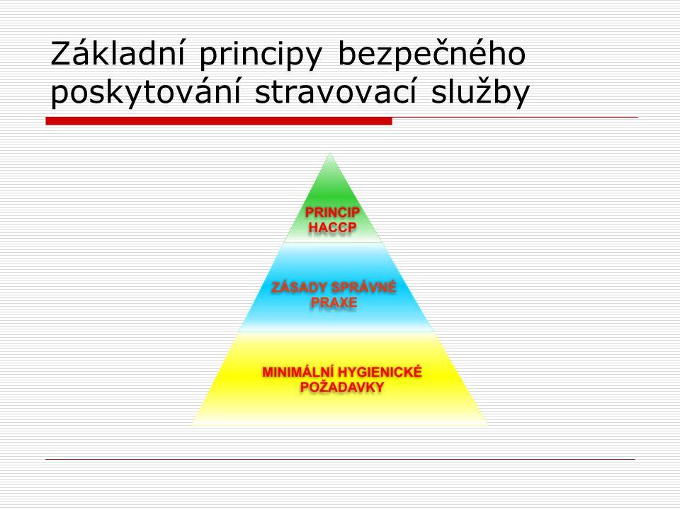 Základní principy bezpečného poskytování stravovací služby