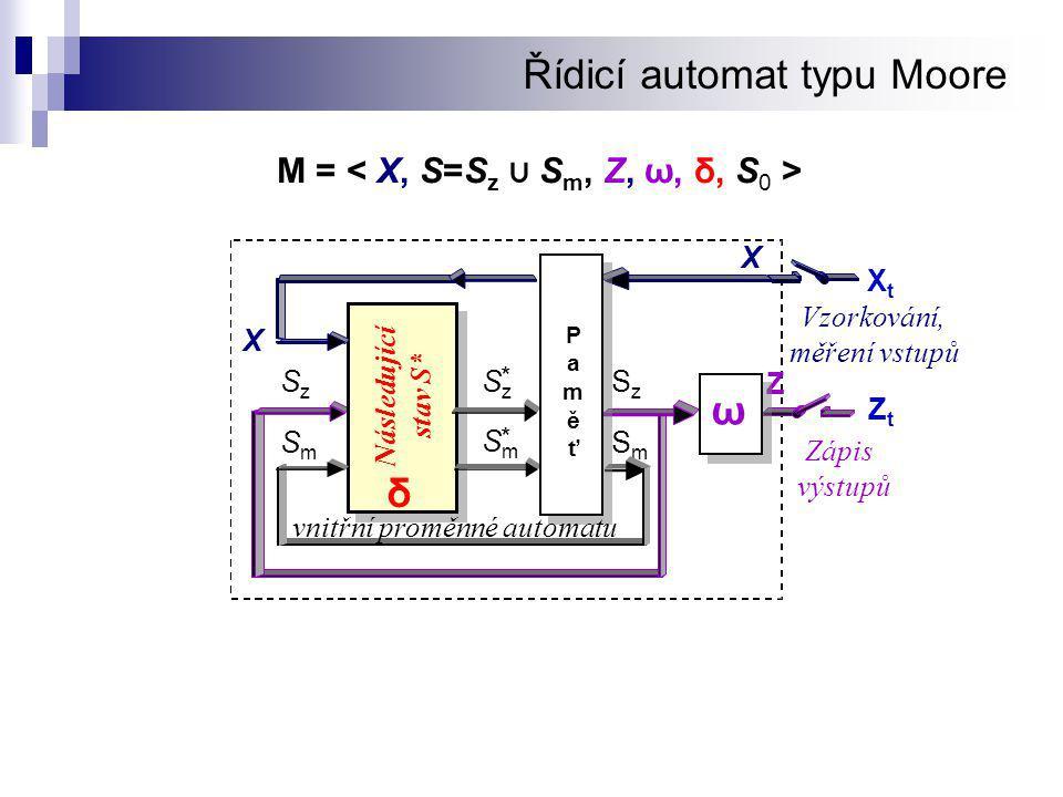 Řídicí automat typu Moore M = Z Následující stav S* SmSm SzSz SmSm * SzSz * SmSm SzSz δ PaměťPaměť ω XtXt Vzorkování, měření vstupů Zápis výstupů X vnitřní proměnné automatu X ZtZt