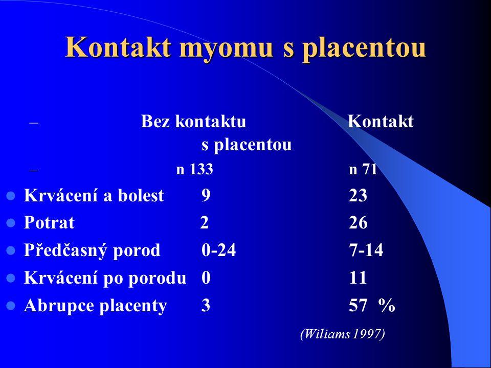 Kontakt myomu s placentou – Bez kontaktu Kontakt s placentou – n 133 n 71  Krvácení a bolest923  Potrat 226  Předčasný porod 0-247-14  Krvácení po porodu011  Abrupce placenty357 % (Wiliams 1997)