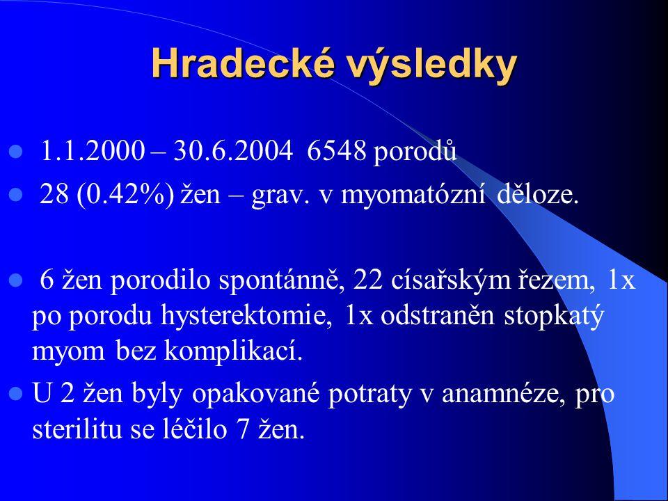 Hradecké výsledky  1.1.2000 – 30.6.2004 6548 porodů  28 (0.42%) žen – grav.