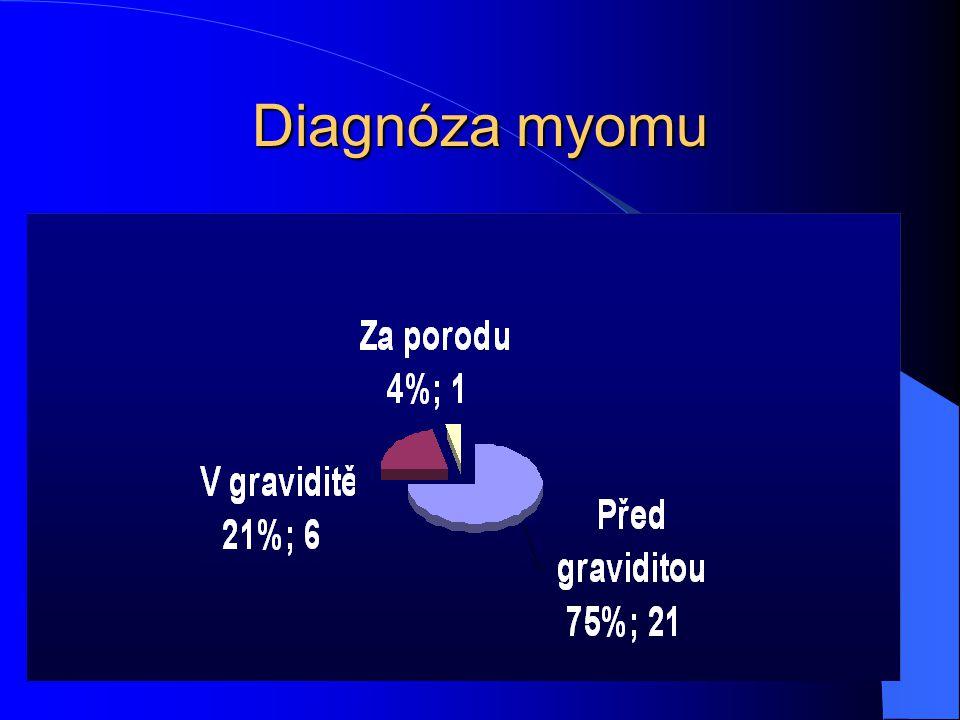 Diagnóza myomu