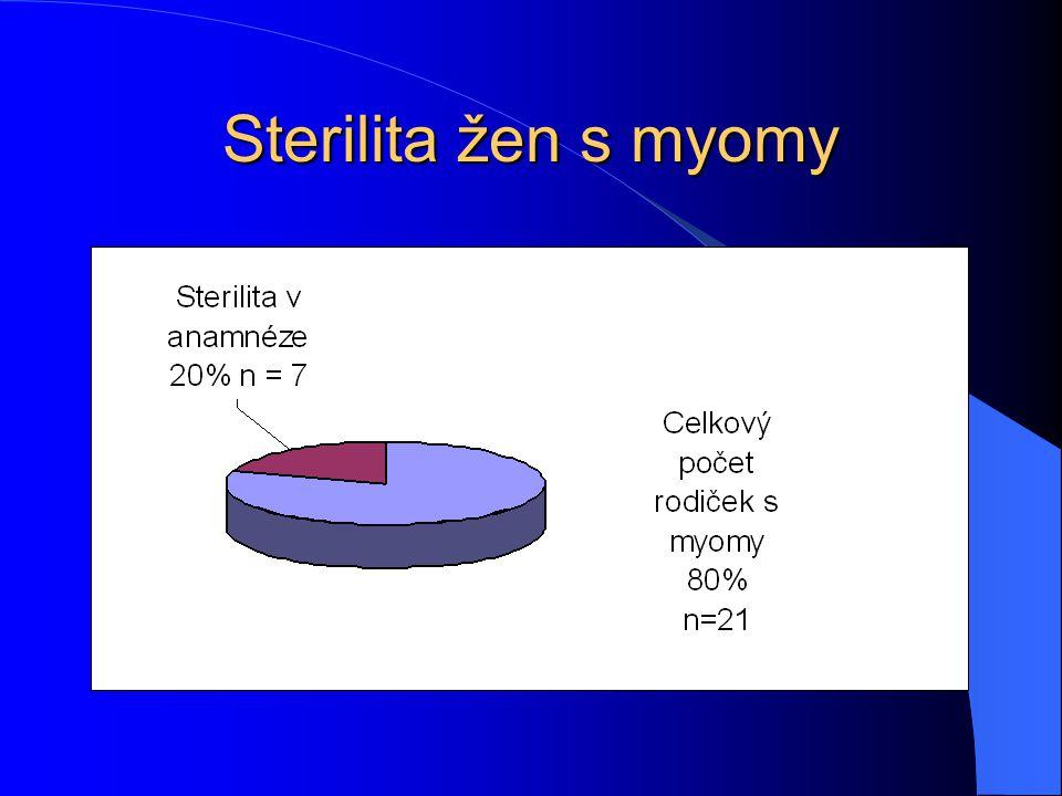 Sterilita žen s myomy