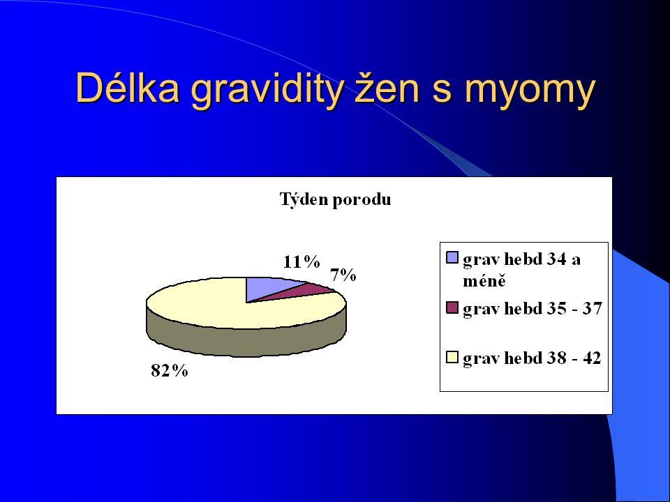 Délka gravidity žen s myomy