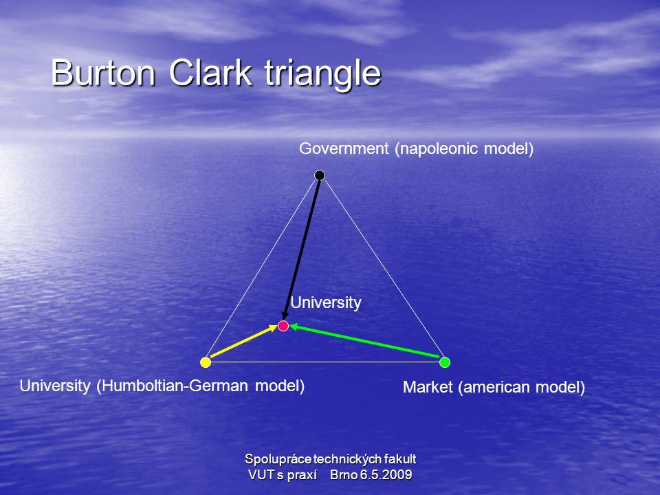 Spolupráce technických fakult VUT s praxí Brno 6.5.2009 Burton Clark triangle Burton Clark triangle Government (napoleonic model) University (Humbolti