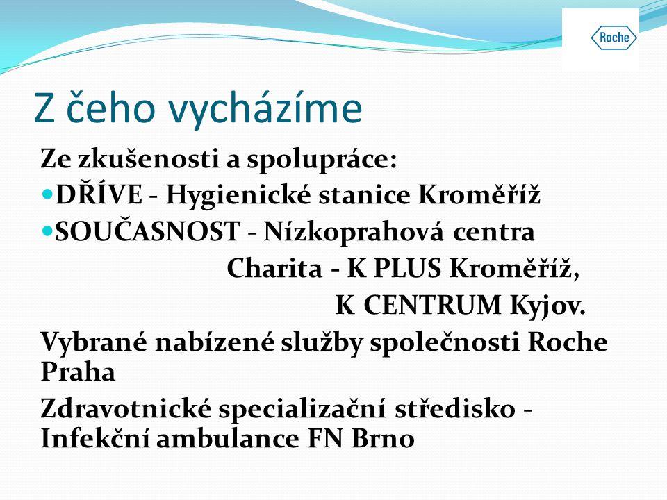 Z čeho vycházíme Ze zkušenosti a spolupráce:  DŘÍVE - Hygienické stanice Kroměříž  SOUČASNOST - Nízkoprahová centra Charita - K PLUS Kroměříž, K CEN