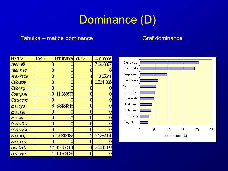 Dominance (D) Tabulka – matice dominanceGraf dominance