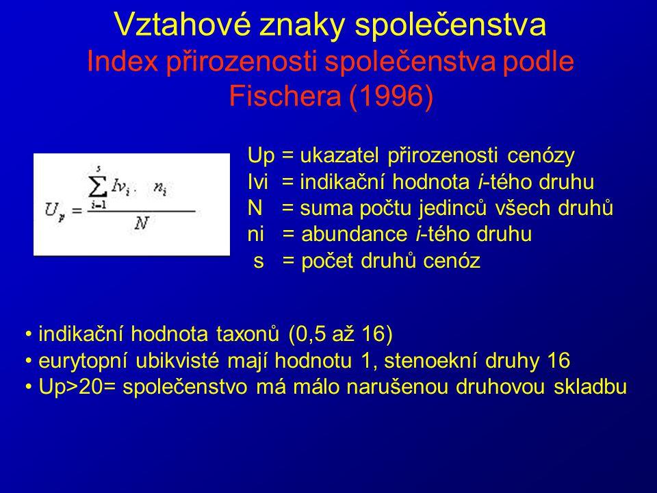 Vztahové znaky společenstva Index přirozenosti společenstva podle Fischera (1996) Up = ukazatel přirozenosti cenózy Ivi = indikační hodnota i-tého dru