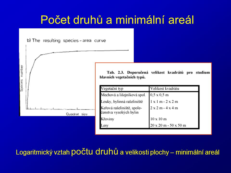Počet druhů a minimální areál Logaritmický vztah počtu druhů a velikosti plochy – minimální areál