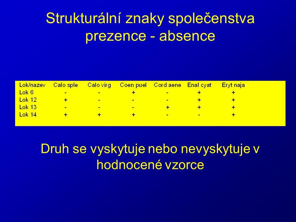 Vztahové znaky společenstva Index přirozenosti společenstva podle Fischera (1996) Up = ukazatel přirozenosti cenózy Ivi = indikační hodnota i-tého druhu N = suma počtu jedinců všech druhů ni = abundance i-tého druhu s = počet druhů cenóz • indikační hodnota taxonů (0,5 až 16) • eurytopní ubikvisté mají hodnotu 1, stenoekní druhy 16 • Up>20= společenstvo má málo narušenou druhovou skladbu