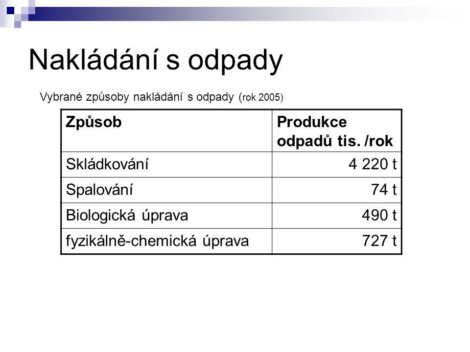 Nakládání s odpady Vybrané způsoby nakládání s odpady ( rok 2005) ZpůsobProdukce odpadů tis. /rok Skládkování4 220 t Spalování74 t Biologická úprava49