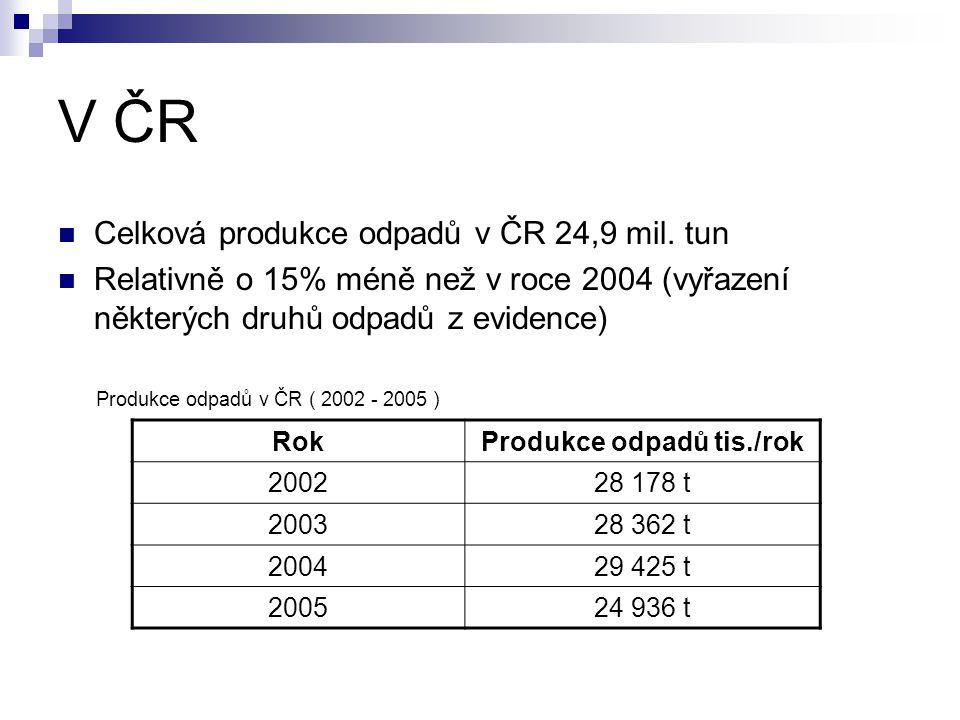 V ČR  Celková produkce odpadů v ČR 24,9 mil. tun  Relativně o 15% méně než v roce 2004 (vyřazení některých druhů odpadů z evidence) RokProdukce odpa