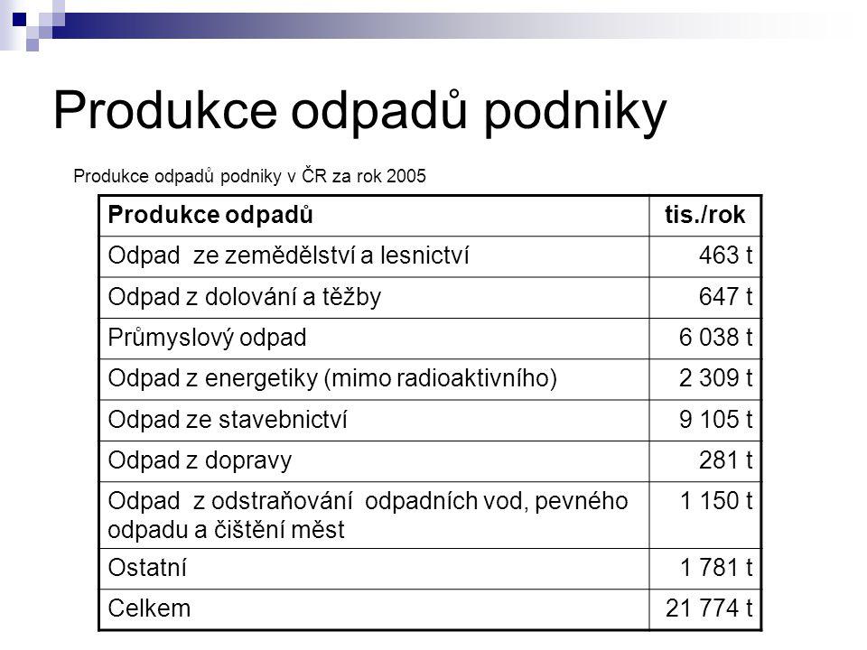 Produkce odpadů podniky Produkce odpadůtis./rok Odpad ze zemědělství a lesnictví463 t Odpad z dolování a těžby647 t Průmyslový odpad6 038 t Odpad z en