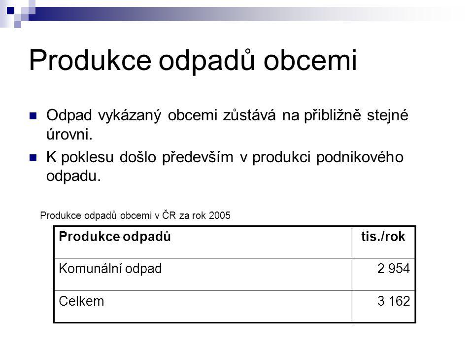 Produkce odpadů v krajích Krajkg / ( obyvatele * rok ) Hl.
