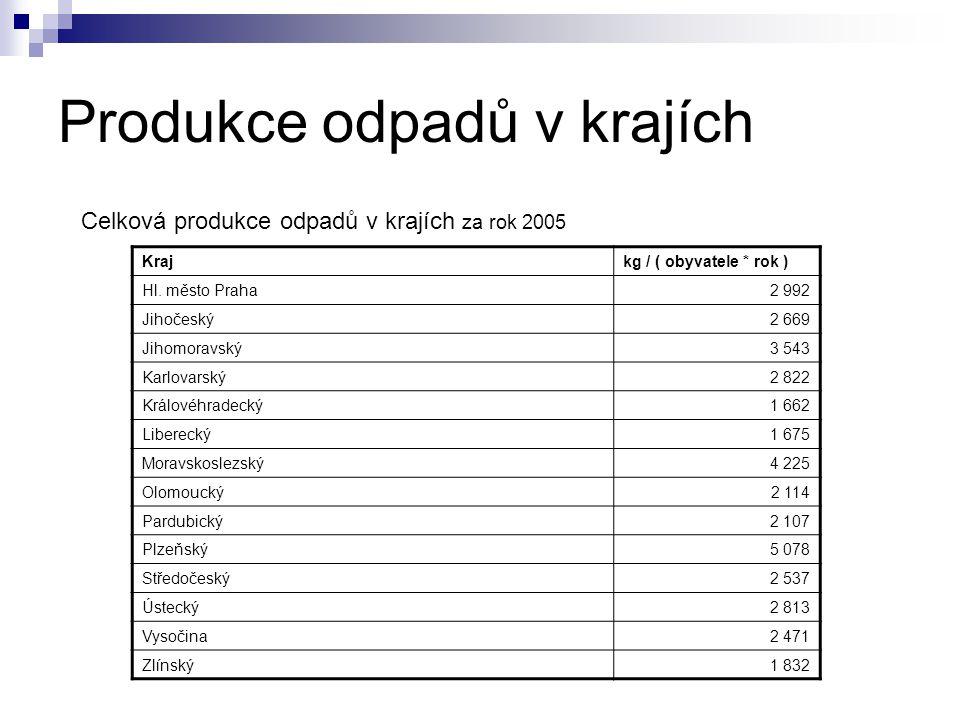 Produkce odpadů v krajích Krajkg / ( obyvatele * rok ) Hl. město Praha2 992 Jihočeský2 669 Jihomoravský3 543 Karlovarský2 822 Královéhradecký1 662 Lib