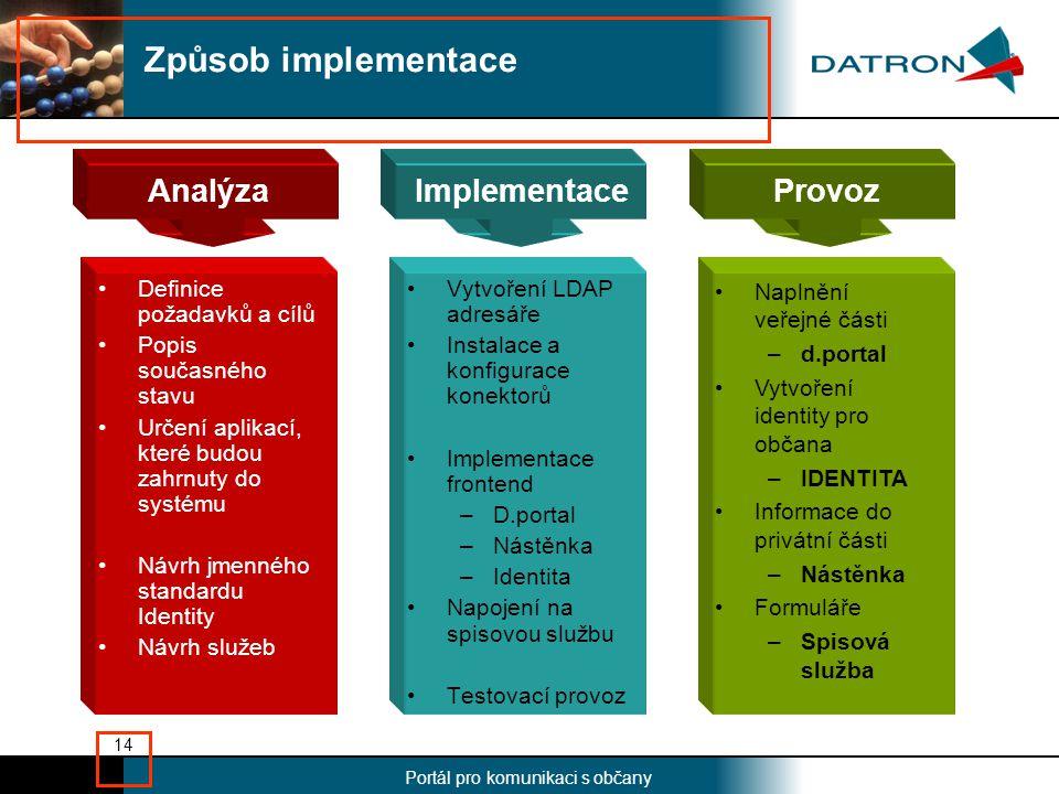 Nadpis Portál pro komunikaci s občany 14 Analýza •Definice požadavků a cílů •Popis současného stavu •Určení aplikací, které budou zahrnuty do systému •Návrh jmenného standardu Identity •Návrh služeb •Vytvoření LDAP adresáře •Instalace a konfigurace konektorů •Implementace frontend –D.portal –Nástěnka –Identita •Napojení na spisovou službu •Testovací provoz Způsob implementace ImplementaceProvoz •Naplnění veřejné části –d.portal •Vytvoření identity pro občana –IDENTITA •Informace do privátní části –Nástěnka •Formuláře –Spisová služba