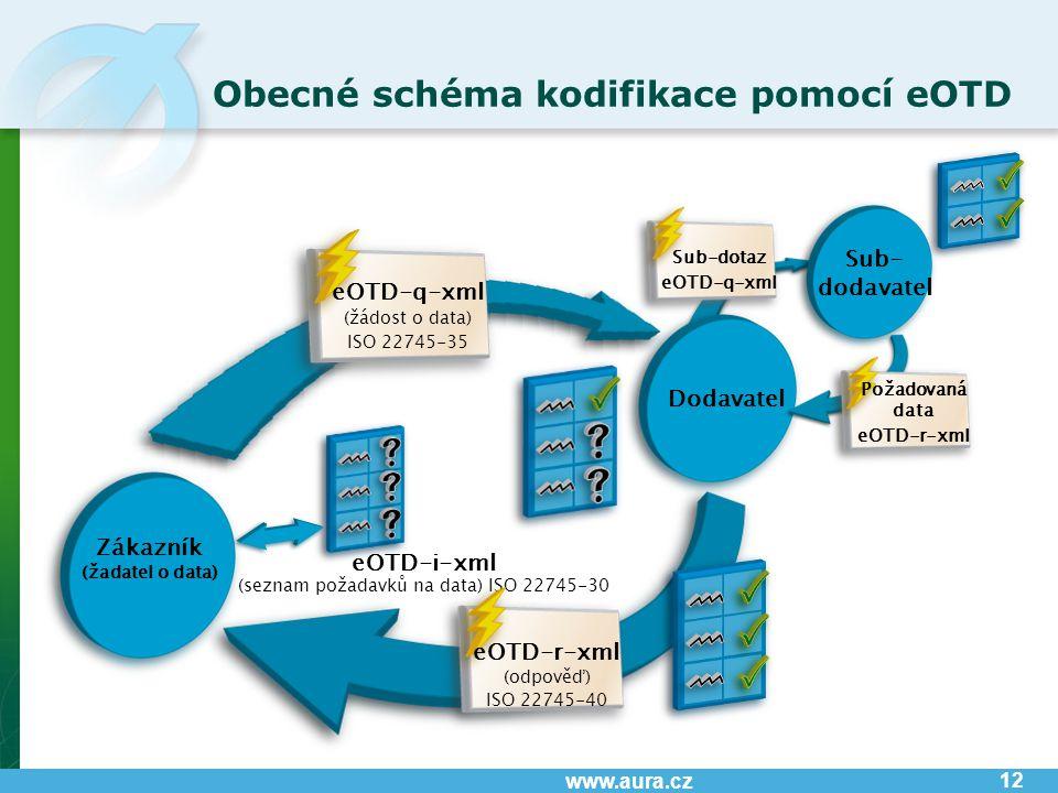 www.aura.cz Obecné schéma kodifikace pomocí eOTD 12 Zákazník (žadatel o data) Dodavatel Sub- dodavatel eOTD-i-xml (seznam požadavků na data) ISO 22745-30 eOTD-q-xml (žádost o data) ISO 22745-35 Sub-dotaz eOTD-q-xml Požadovaná data eOTD-r-xml eOTD-r-xml (odpověď) ISO 22745-40