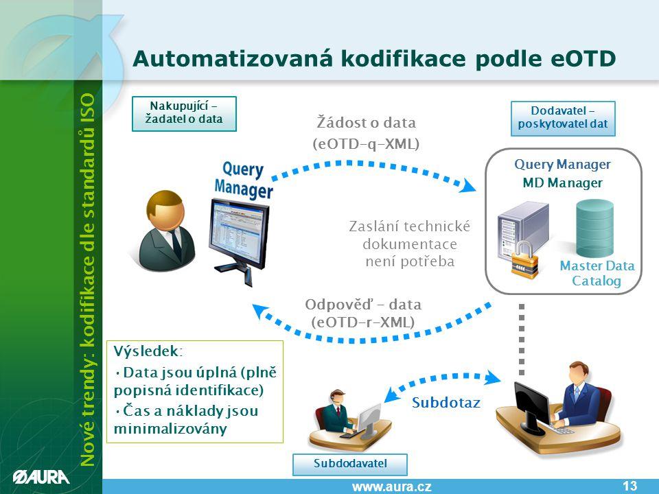 Nové trendy: kodifikace dle standardů ISO www.aura.cz Žádost o data (eOTD-q-XML) Odpověď - data (eOTD-r-XML) Subdotaz Automatizovaná kodifikace podle eOTD Query Manager MD Manager Master Data Catalog Subdodavatel 13 Nakupující - žadatel o data Dodavatel - poskytovatel dat Zaslání technické dokumentace není potřeba Výsledek: •Data jsou úplná (plně popisná identifikace) •Čas a náklady jsou minimalizovány