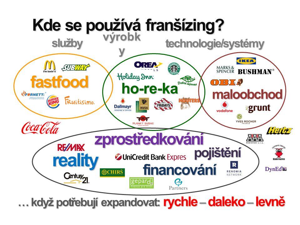 Kde se používá franšízing? fastfood … když potřebují expandovat: rychle – daleko – levně ho-re-ka služby maloobchod výrobk y technologie/systémy finan