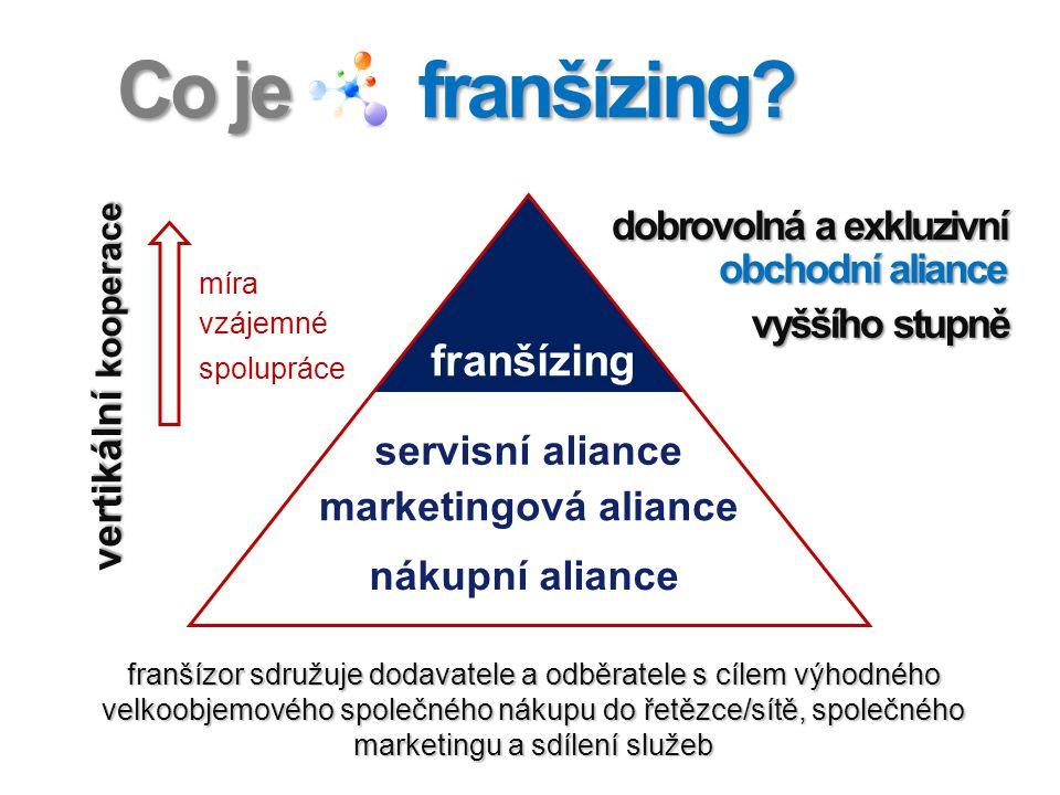 Co je franšízing? franšízor sdružuje dodavatele a odběratele s cílem výhodného velkoobjemového společného nákupu do řetězce/sítě, společného marketing