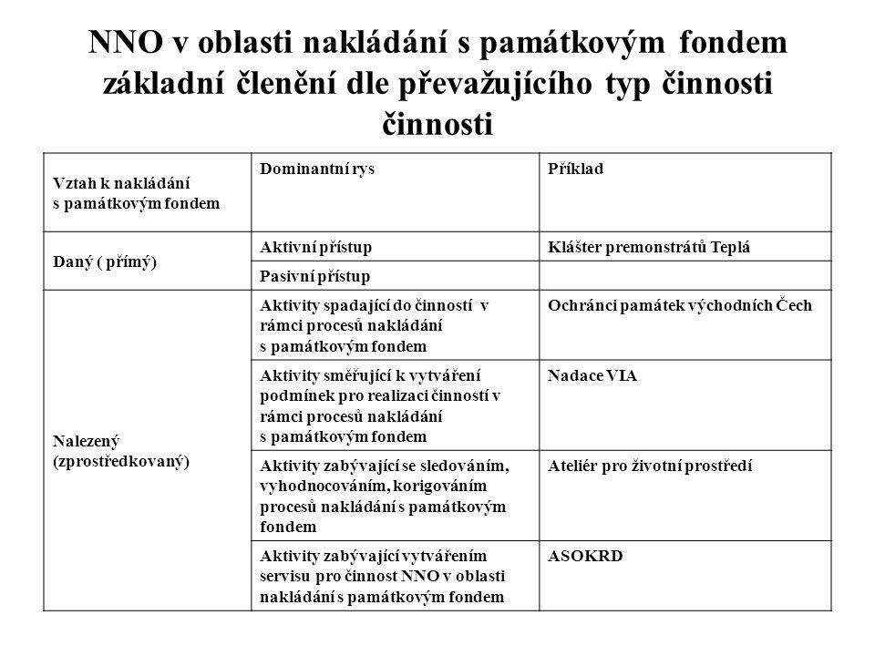 NNO v oblasti nakládání s památkovým fondem základní členění dle převažujícího typ činnosti činnosti Vztah k nakládání s památkovým fondem Dominantní