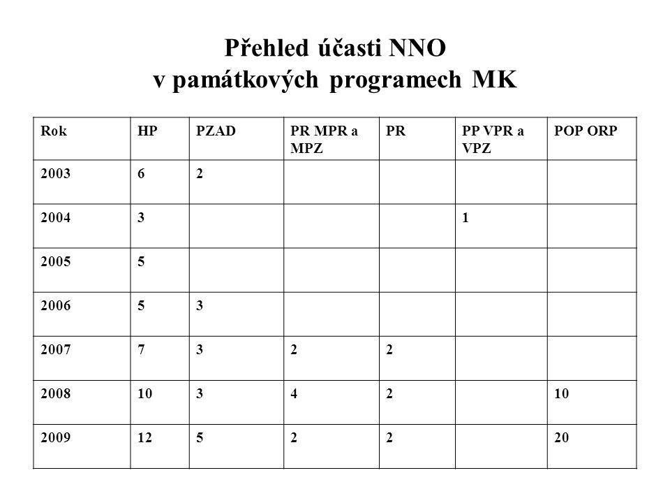 Přehled účasti NNO v památkových programech MK RokHPPZADPR MPR a MPZ PRPP VPR a VPZ POP ORP 200362 200431 20055 200653 20077322 200810342 20091252220