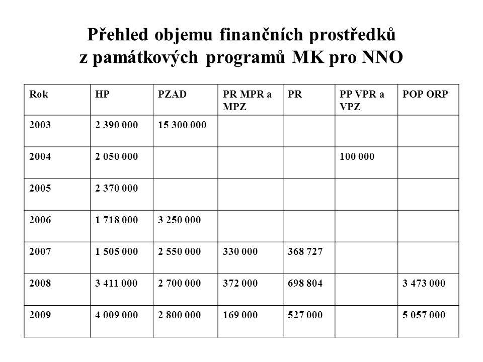 Přehled objemu finančních prostředků z památkových programů MK pro NNO RokHPPZADPR MPR a MPZ PRPP VPR a VPZ POP ORP 20032 390 00015 300 000 20042 050