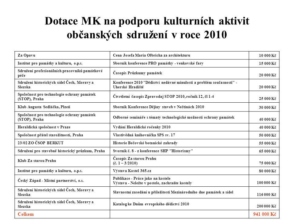 Dotace MK na podporu kulturních aktivit občanských sdružení v roce 2010 Za OpavuCena Josefa Maria Olbricha za architekturu 10 000 Kč Institut pro pamá