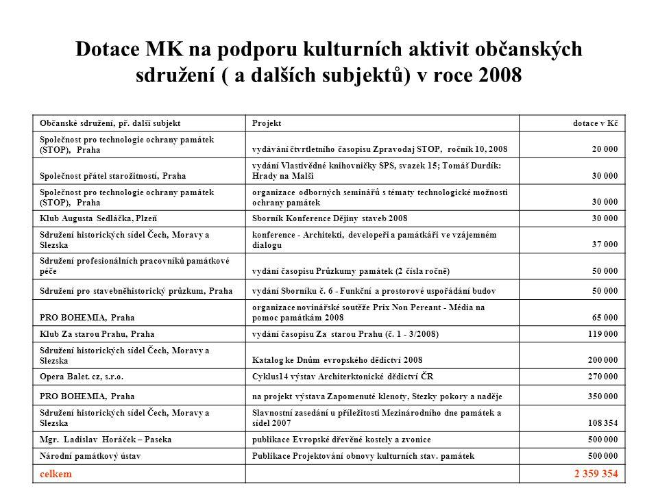 Dotace MK na podporu kulturních aktivit občanských sdružení ( a dalších subjektů) v roce 2008 Občanské sdružení, př. další subjektProjektdotace v Kč S
