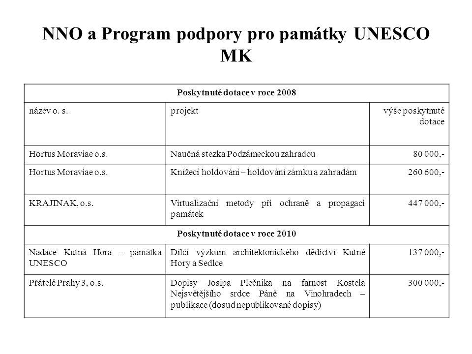 NNO a Program podpory pro památky UNESCO MK Poskytnuté dotace v roce 2008 název o. s.projektvýše poskytnuté dotace Hortus Moraviae o.s.Naučná stezka P
