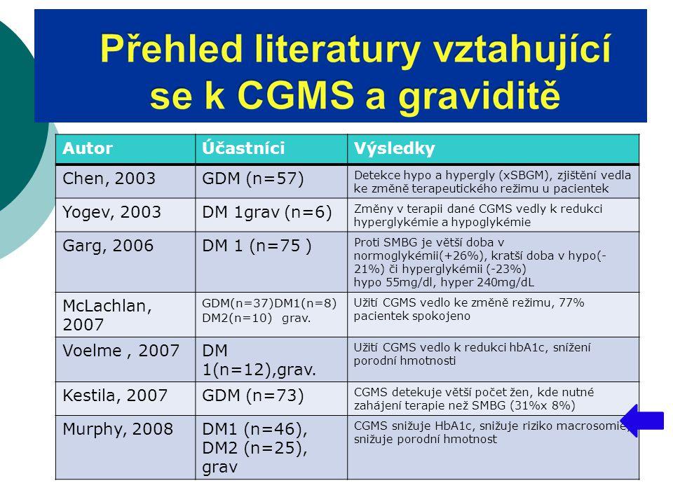 AutorÚčastníciVýsledky Chen, 2003GDM (n=57) Detekce hypo a hypergly (xSBGM), zjištění vedla ke změně terapeutického režimu u pacientek Yogev, 2003DM 1grav (n=6) Změny v terapii dané CGMS vedly k redukci hyperglykémie a hypoglykémie Garg, 2006DM 1 (n=75 ) Proti SMBG je větší doba v normoglykémii(+26%), kratší doba v hypo(- 21%) či hyperglykémii (-23%) hypo 55mg/dl, hyper 240mg/dL McLachlan, 2007 GDM(n=37)DM1(n=8) DM2(n=10) grav.