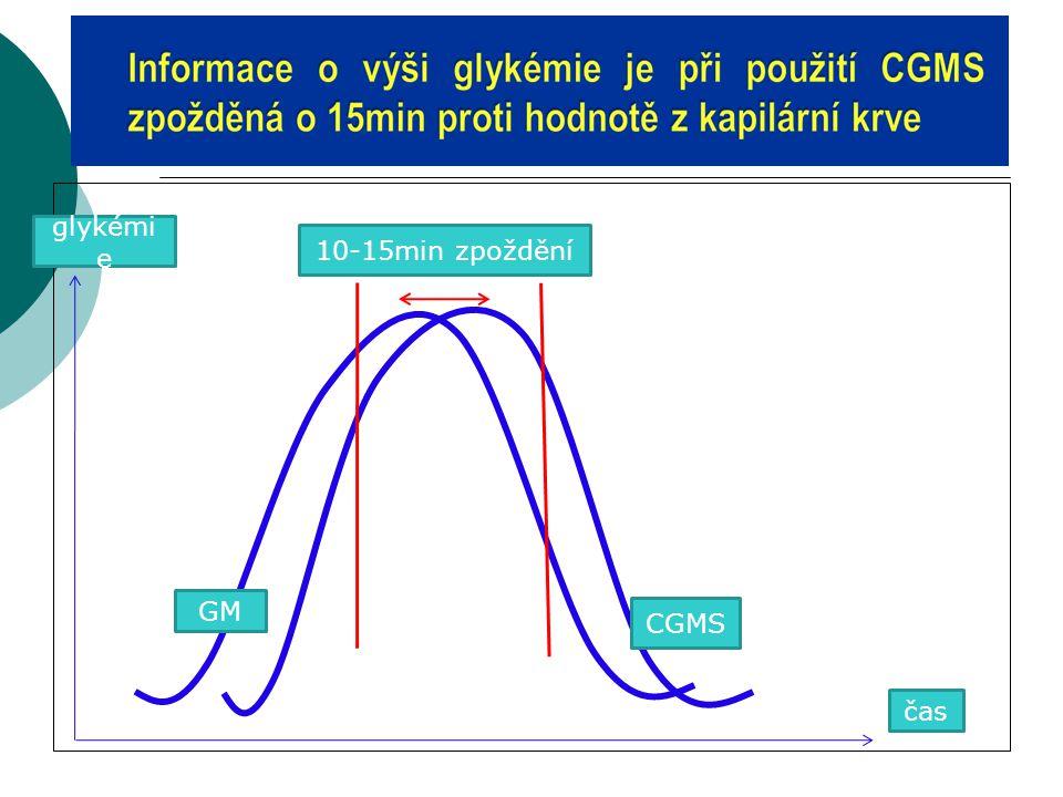 10-15min zpoždění GM CGMS glykémi e čas