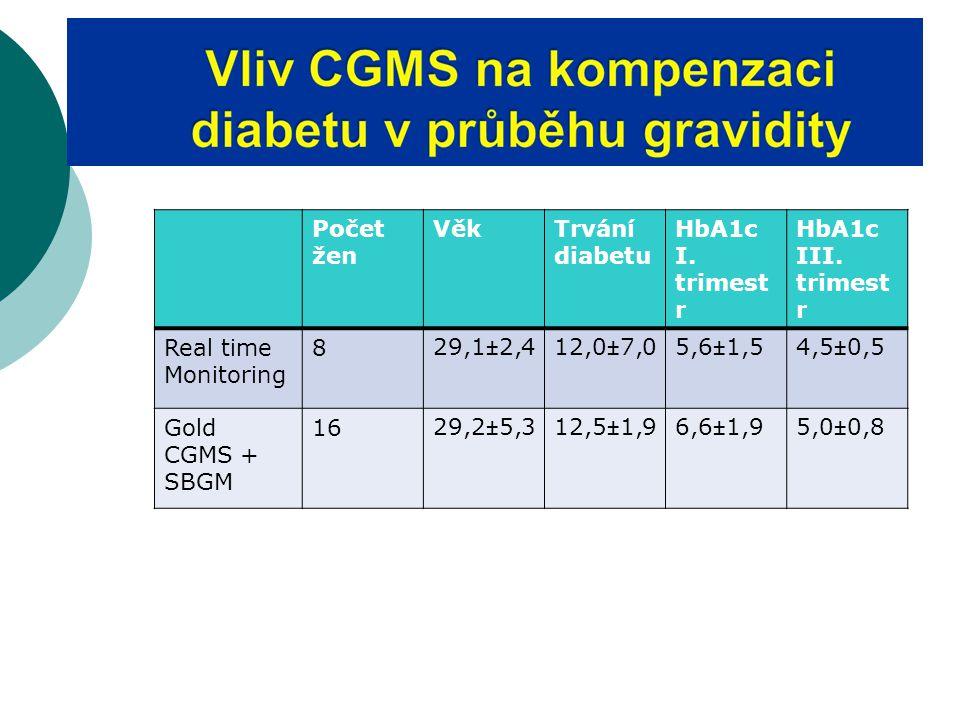 Počet žen VěkTrvání diabetu HbA1c I.trimest r HbA1c III.