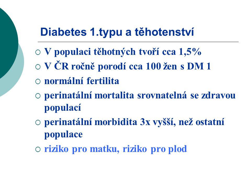 Diabetes 1.typu a těhotenství  V populaci těhotných tvoří cca 1,5%  V ČR ročně porodí cca 100 žen s DM 1  normální fertilita  perinatální mortalita srovnatelná se zdravou populací  perinatální morbidita 3x vyšší, než ostatní populace  riziko pro matku, riziko pro plod