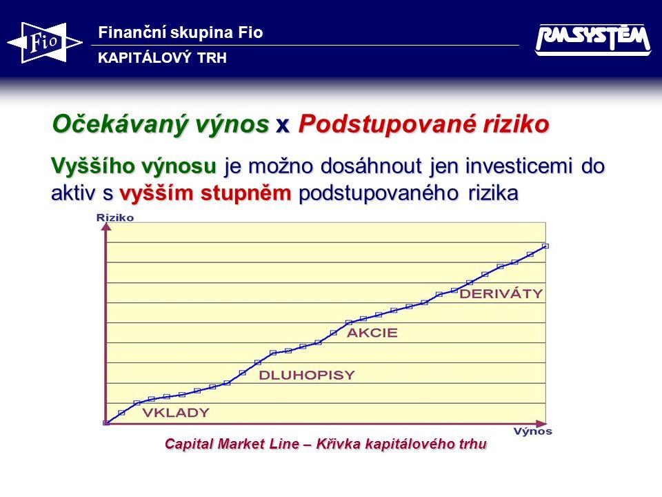 Finanční skupina Fio KAPITÁLOVÝ TRH 13 Očekávaný výnos x Podstupované riziko Vyššího výnosu je možno dosáhnout jen investicemi do aktiv s vyšším stupněm podstupovaného rizika Capital Market Line – Křivka kapitálového trhu