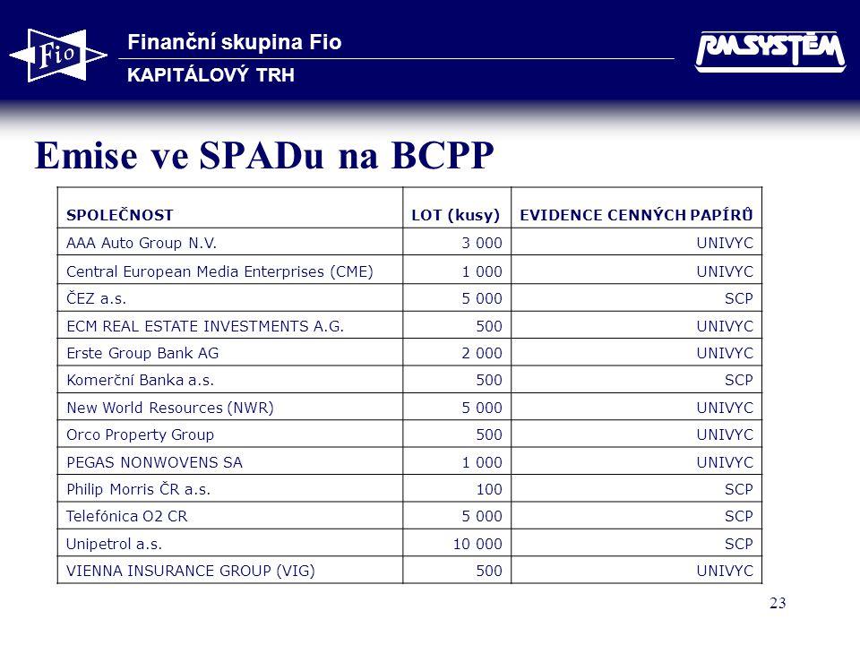 Finanční skupina Fio KAPITÁLOVÝ TRH 23 Emise ve SPADu na BCPP SPOLEČNOSTLOT (kusy)EVIDENCE CENNÝCH PAPÍRŮ AAA Auto Group N.V.3 000UNIVYC Central European Media Enterprises (CME)1 000UNIVYC ČEZ a.s.5 000SCP ECM REAL ESTATE INVESTMENTS A.G.500UNIVYC Erste Group Bank AG2 000UNIVYC Komerční Banka a.s.500SCP New World Resources (NWR)5 000UNIVYC Orco Property Group500UNIVYC PEGAS NONWOVENS SA1 000UNIVYC Philip Morris ČR a.s.100SCP Telefónica O2 CR5 000SCP Unipetrol a.s.10 000SCP VIENNA INSURANCE GROUP (VIG)500UNIVYC