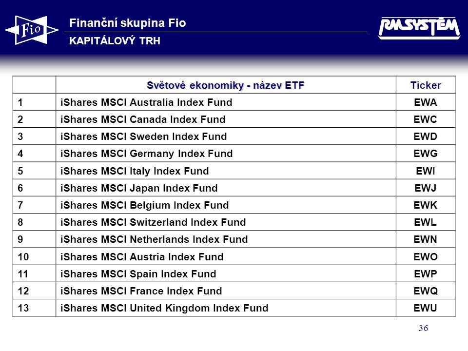 Finanční skupina Fio KAPITÁLOVÝ TRH 36 Světové ekonomiky - název ETF Ticker 1iShares MSCI Australia Index FundEWA 2iShares MSCI Canada Index FundEWC 3