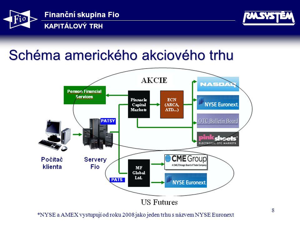 """Finanční skupina Fio KAPITÁLOVÝ TRH 9 Organizace kapitálových trhů v USA Veřejné trhy Regulované organizované trhy:  NYSE Euronext (NYSE, AMEX, NYSE Liffe)  NASDAQ Organizované trhy s omezenou regulací:  OTC BB – tituly, které nesplňují přísná pravidla pro NYSE či NASDAQ  Pink Sheets – neregulovaný mimoburzovní trh s """"prašivými akciemi"""