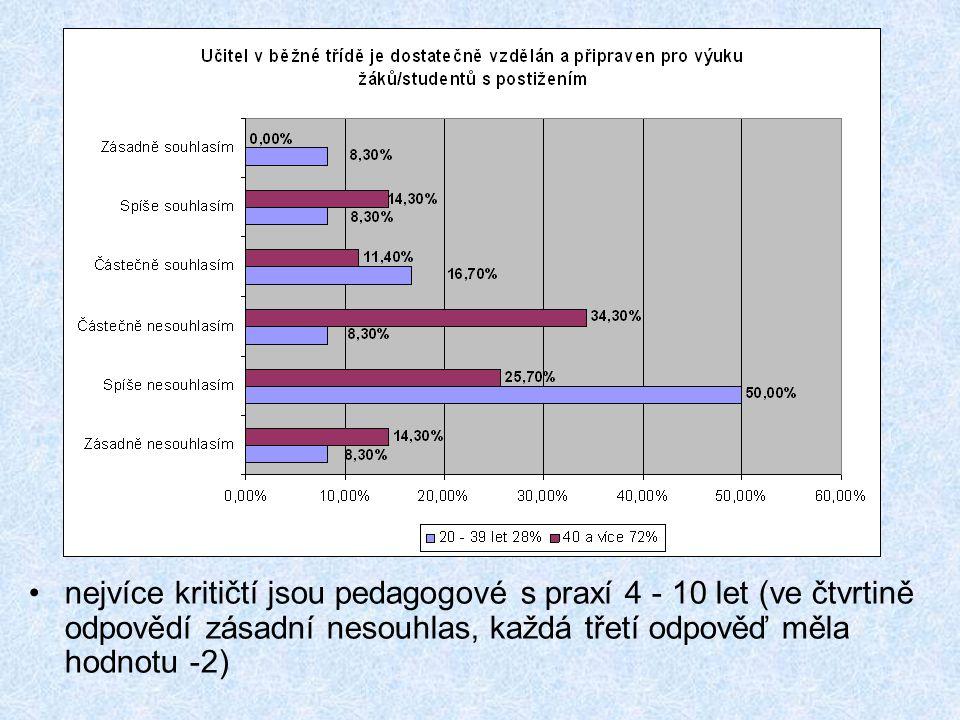 •nejvíce kritičtí jsou pedagogové s praxí 4 - 10 let (ve čtvrtině odpovědí zásadní nesouhlas, každá třetí odpověď měla hodnotu -2)