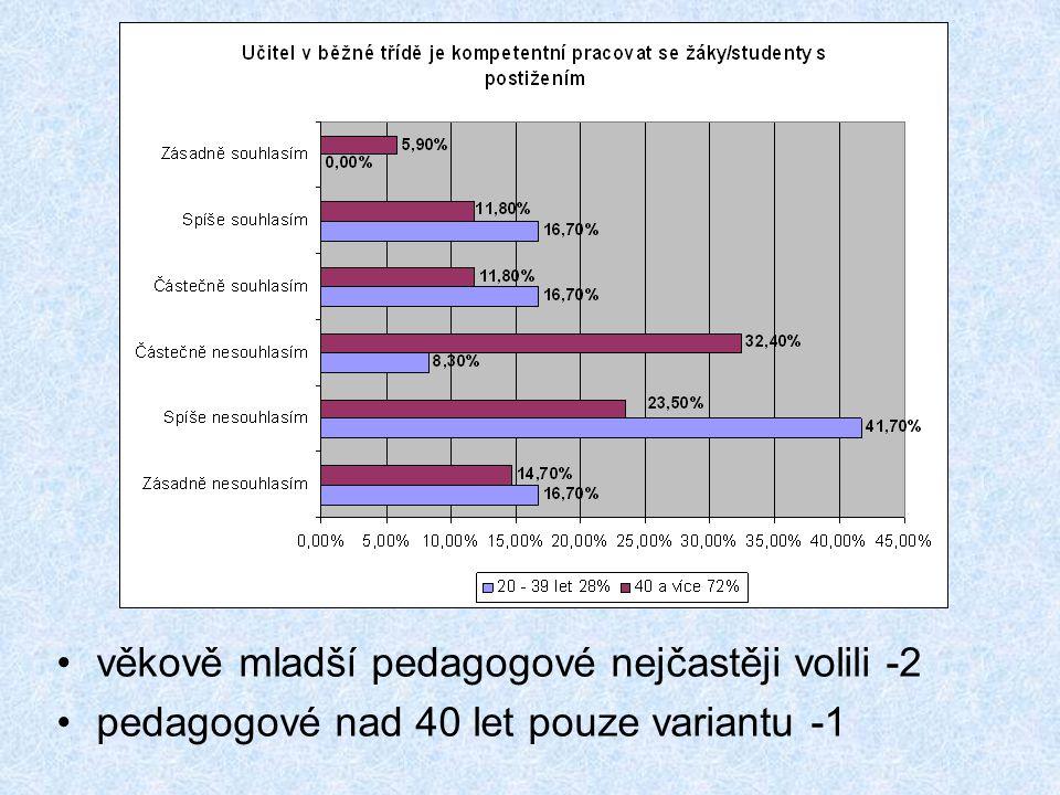 •věkově mladší pedagogové nejčastěji volili -2 •pedagogové nad 40 let pouze variantu -1