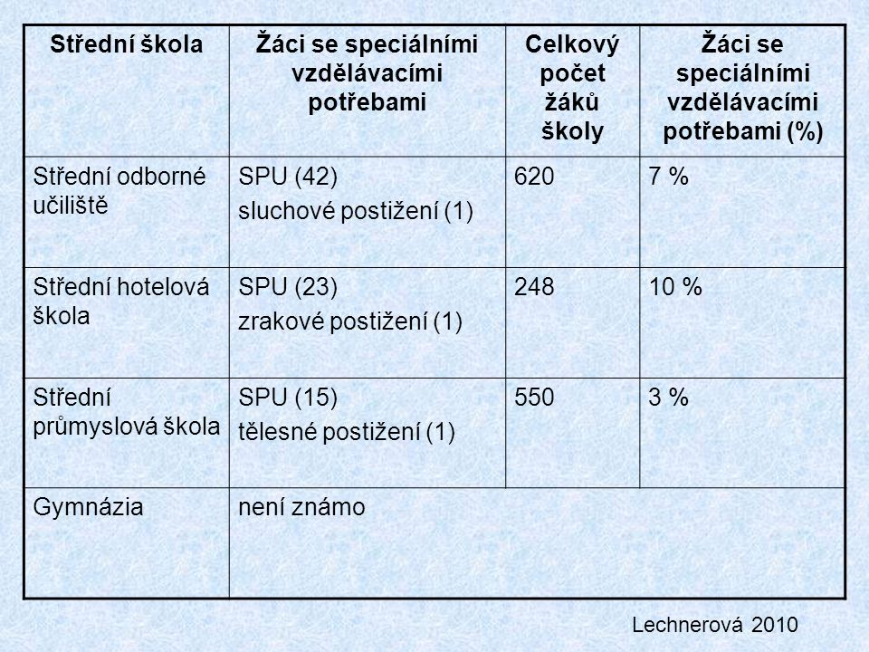 Střední školaŽáci se speciálními vzdělávacími potřebami Celkový počet žáků školy Žáci se speciálními vzdělávacími potřebami (%) Střední odborné učiliště SPU (42) sluchové postižení (1) 6207 % Střední hotelová škola SPU (23) zrakové postižení (1) 24810 % Střední průmyslová škola SPU (15) tělesné postižení (1) 5503 % Gymnázianení známo Lechnerová 2010