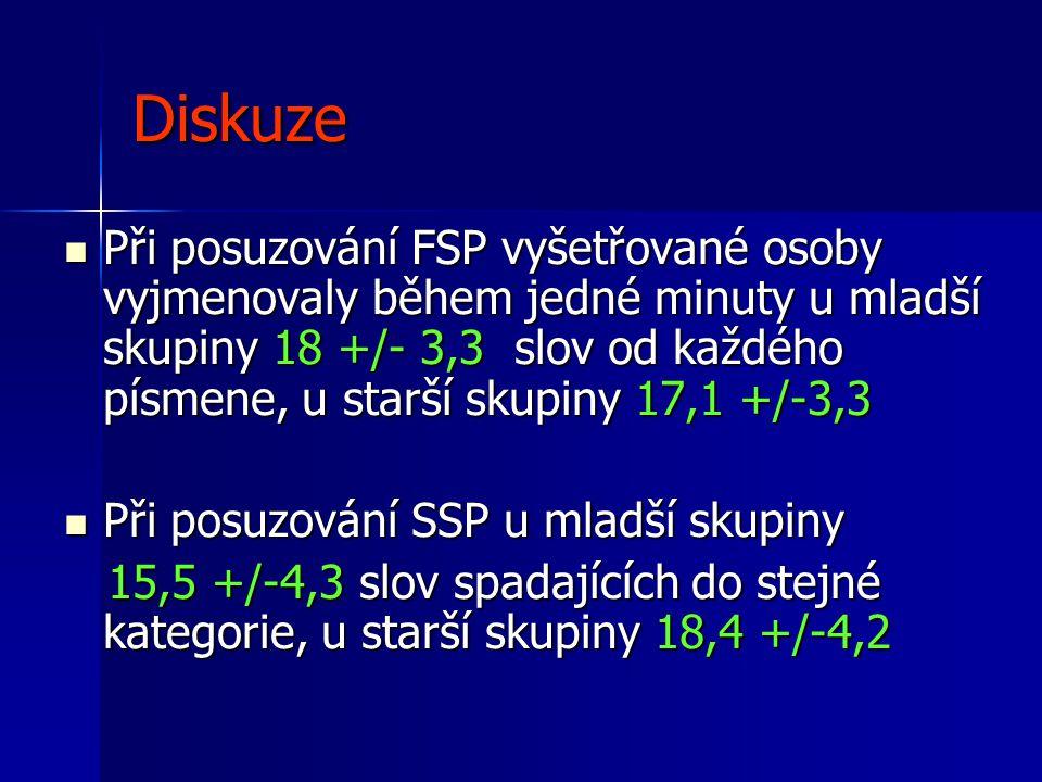 Diskuze  Při posuzování FSP vyšetřované osoby vyjmenovaly během jedné minuty u mladší skupiny 18 +/- 3,3 slov od každého písmene, u starší skupiny 17
