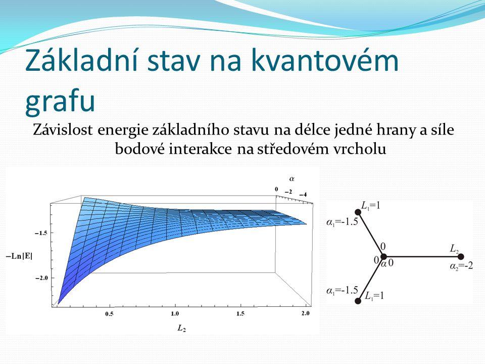 Základní stav na kvantovém grafu Závislost energie základního stavu na délce jedné hrany a síle bodové interakce na středovém vrcholu
