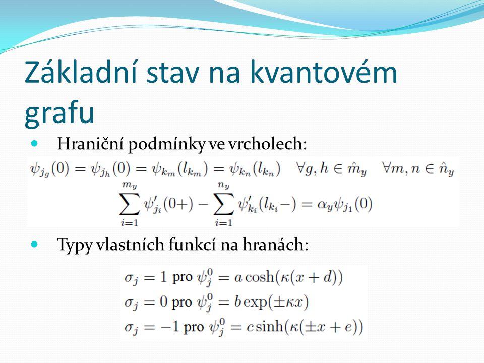 Základní stav na kvantovém grafu  Tvrzení  Náznak důkazu