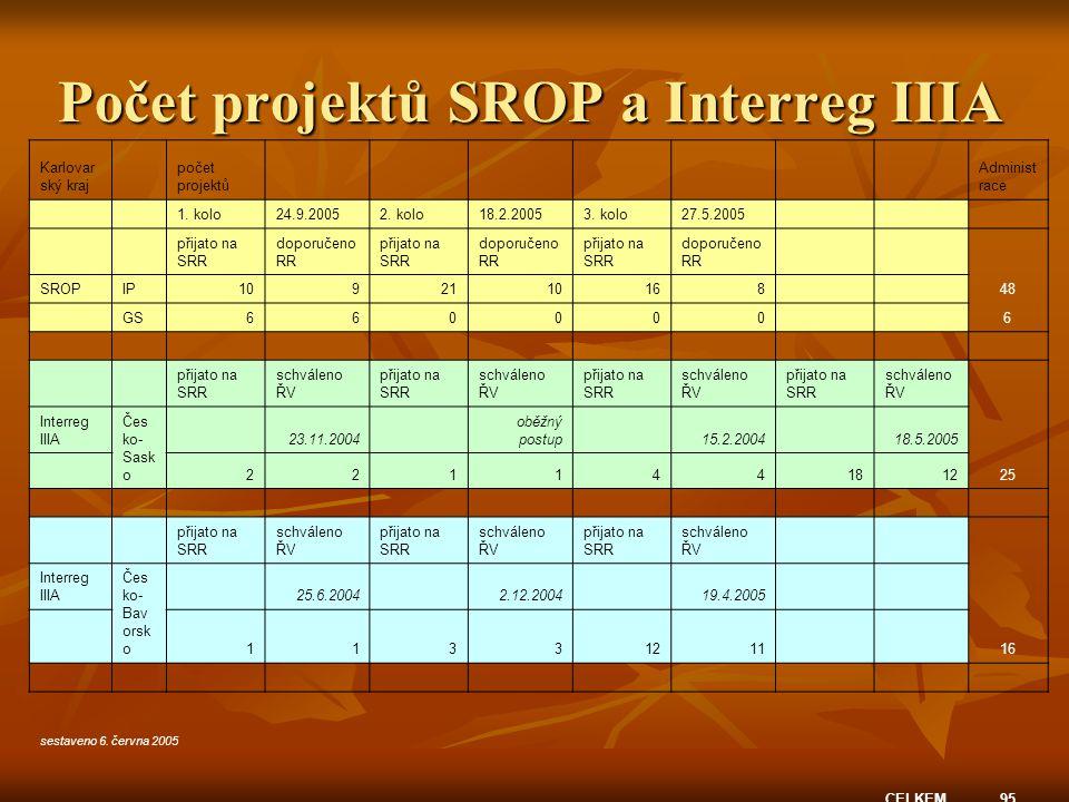 Počet projektů SROP a Interreg IIIA Karlovar ský kraj počet projektů Administ race 1.