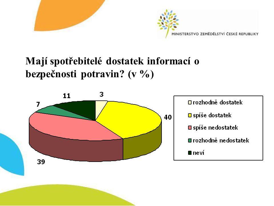 Mají spotřebitelé dostatek informací o bezpečnosti potravin? (v %)