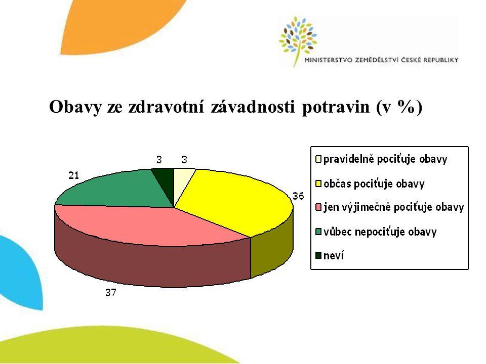 Obavy ze zdravotní závadnosti potravin (v %)