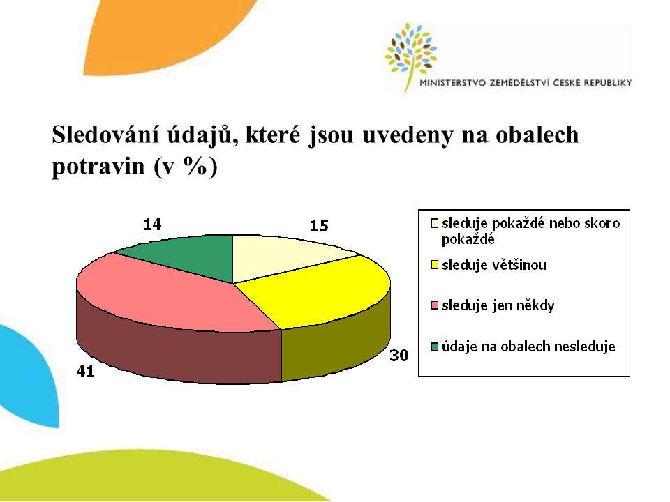 Sledování údajů, které jsou uvedeny na obalech potravin (v %)