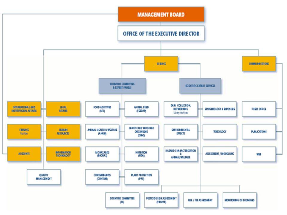 Orgány EFSA •Správní rada •Výkonný ředitel •Poradní sbor •Pracovní skupiny poradního sboru •Vědecký výbor a Vědecké komise