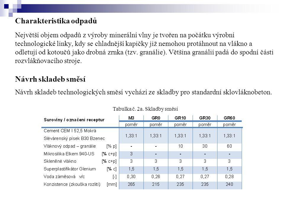 Na navržených směsích byly stanoveny základní fyzikálně-mechanické vlastnosti:  stanovení pevnosti v tahu za ohybu  stanovení objemové hmotnosti hydraulickým vážením  stanovení nasákavosti vodou Návrh skladeb směsí Tabulka č.