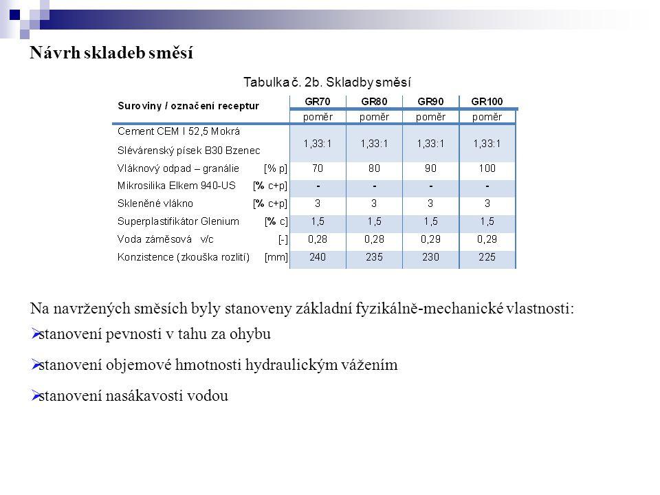 Výsledky základních fyzikálně – mechanických vlastností zkušebních vzorků navržených receptur jsou uvedeny v tabulce č.